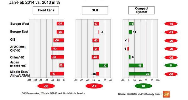 DSLR 市場在萎縮?全球銷售數據有不同答案