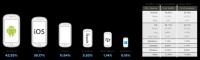 Android 上一季首次在行動廣告曝光上超越 iOS,不過還是 iOS 比較賺...