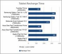 新 iPad 目前電池容量最大,充電時間也最長