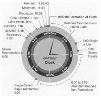 本日好圖:把地球史用時鐘(24 小時制)呈現