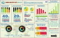 CIPA 數據圖片展示 2013 年相機工業並不理想