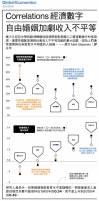 【圖解看全球經濟】Correlations經濟數字:自由婚姻加劇收入不平等