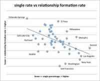 Facebook 情人節放閃,公布一系列戀愛統計分析報告