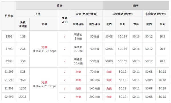 [分享] 台灣電信4G費率比較 中華電信/遠傳電信/台灣大哥大