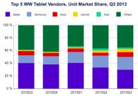 [科技新報]Android 平板營收首度超過 iPad,但稍縱即逝