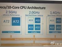 大小核遜了,聯發科下一代高階處理器採大中小三群組十核心架構