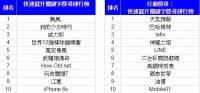 Google 公布台灣 2015 關鍵字排行榜,娛樂 天氣與新奇關鍵字為熱門議題