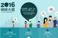 Google Facebook 各自針對 2016 台灣總統大選提供不同服務
