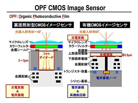 進光量更大、動態範圍更強, Panasonic 宣布將以有機薄膜 CMOS 技術生產影像感測器
