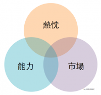 【MR JAMIE專欄】找到你的「創業金三角」